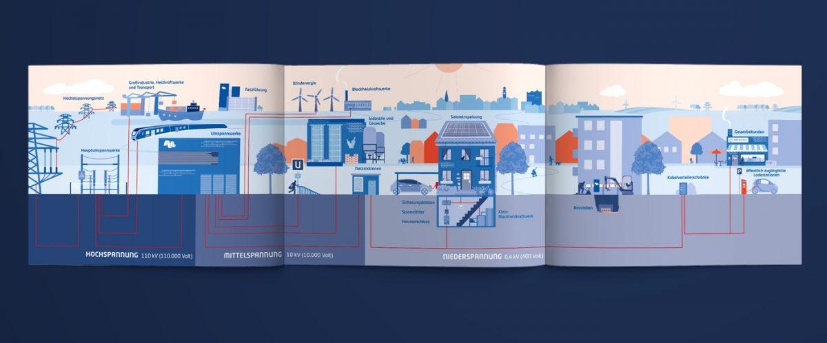 Blumdesign Projekte Stromnetz Hh Imagebroschuere 04